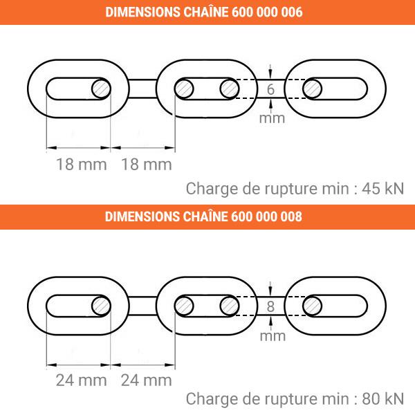 dimensions chaine grade80 06 08