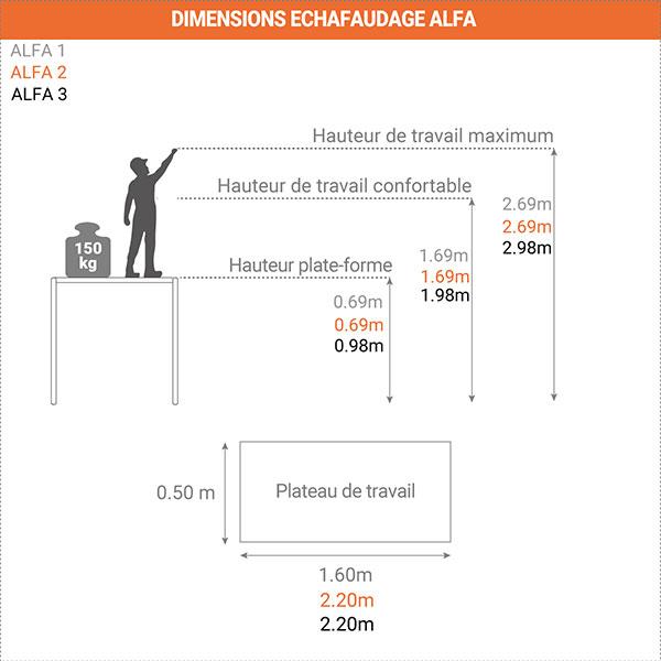schema dimensions echafaudage alfa