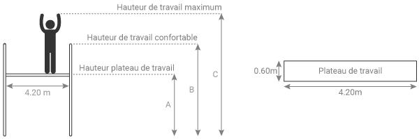 Schéma de l'échafaudage de jardin longueur de plateau 4.20m