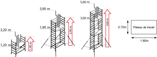 /schema-echafaudage-roulant-multi-usage.jpg