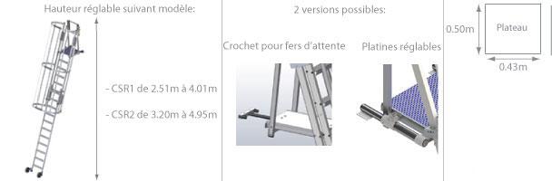 schema de l'échelle crinoline roulante