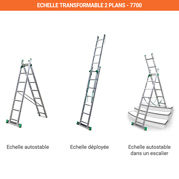 utilisation echelle 2 plans 7700
