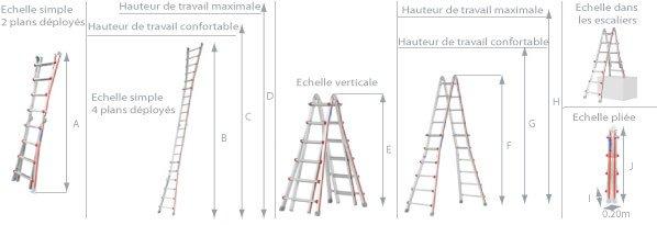 schema de l'échelle articulée