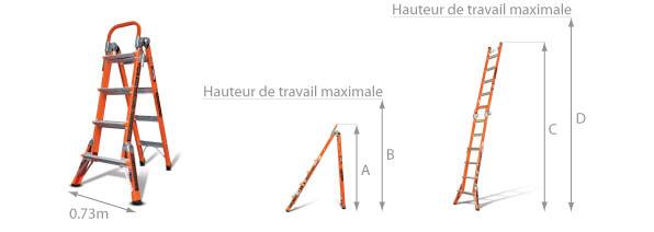Schéma de l'échelle convertible Combo