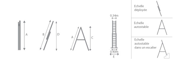 schéma de l'échelle pour escalier