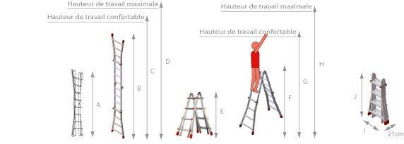 schéma de l'échelle pour escaliers