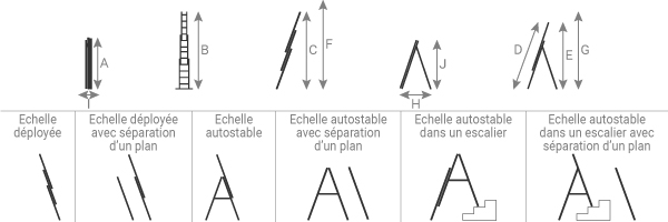 schema de l'echelle transformable 3 plans