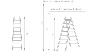 schema de l'echelle pour escalier