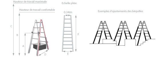 schema de l'échelle pour escalier