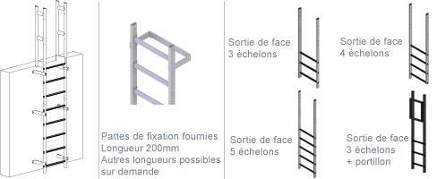 schema de l'échelle fixe sans crinoline