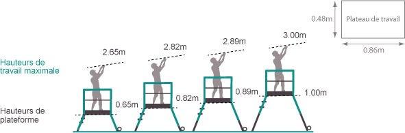 schema de l'échelle gazelle