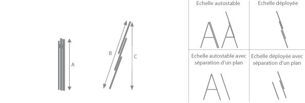 schema de l'échelle isoalnte 3 plans