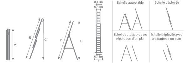 Schéma de l'échelle multifonction 3 plans