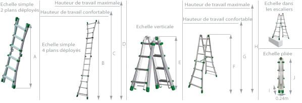 Schéma de l'échelle multifonction aluminium 4 plans