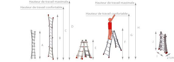 Schéma de l'échelle multifonction 4 plans