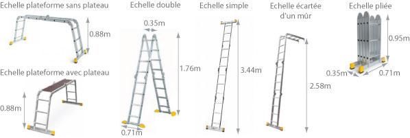 Schéma de l'échelle multiposition