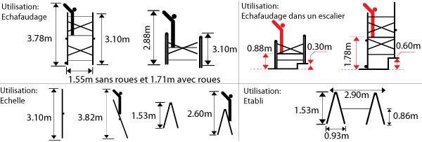 Schéma de l'échelle avec plateforme PN