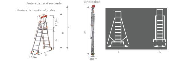 Schéma de l'échelle roulante légère