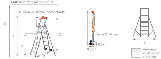 Schéma de l'échelle roulante