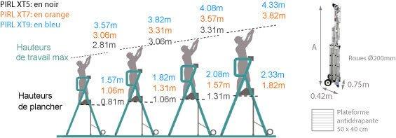 Schéma de l'échelle roulante télescopique