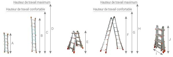 schéma de l'échelle télescopique