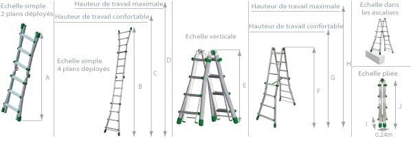 Schéma de l'échelle télescopique aluminium 4 plans