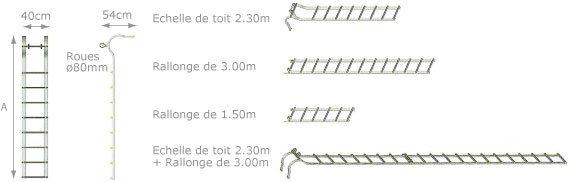 schema d'echelle de toiture