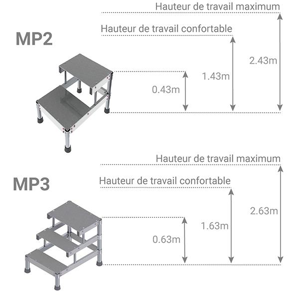 schema marchepied MP2 MP3