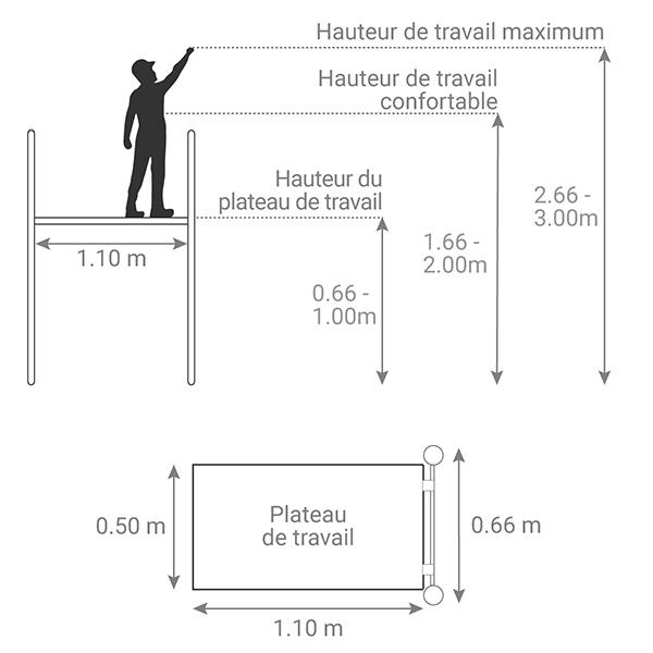 schema plateforme mpl