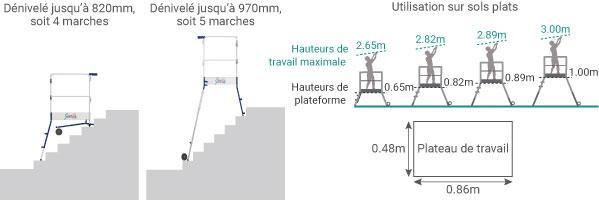 schema de l'escabeau pour escalier