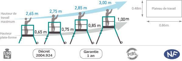 schema de l'escabeau gazelle