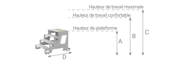 Schema du marchepied roulant