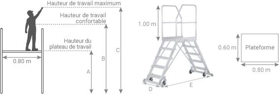 schema de l'escabeau roulant