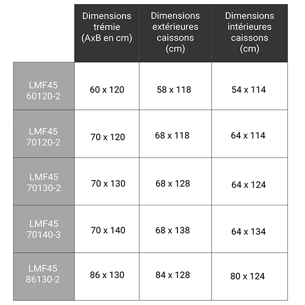dimensions complementaires LMF45 280