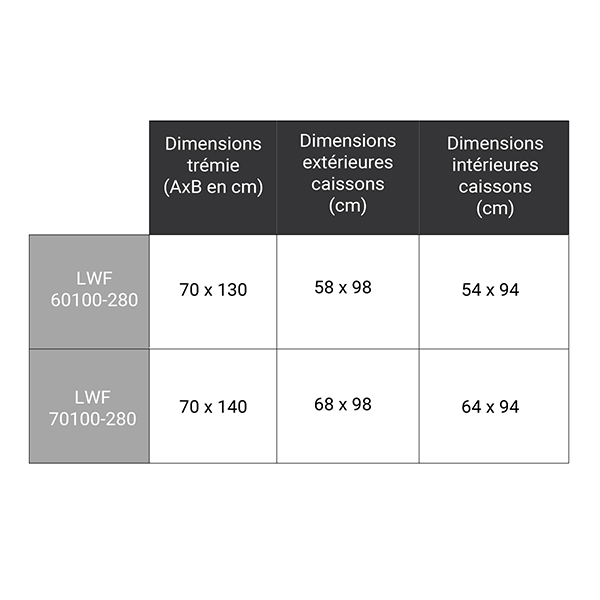 dimensions complementaires LWF 280 100