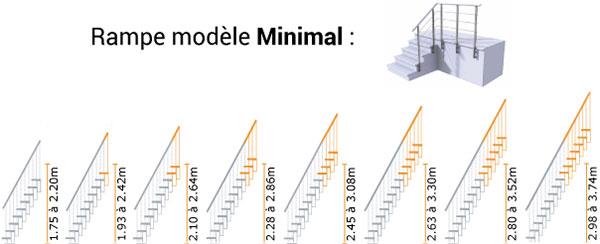 Schéma de l'escalier droit Composity avec Rampe Minimal