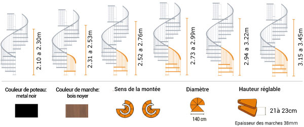 schema de l'escalier helicoidal