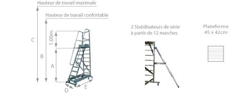 schema de l'escalier roulant pour picking