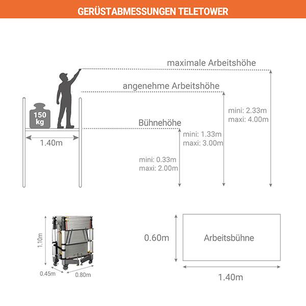 schema geruestgrosse teletower