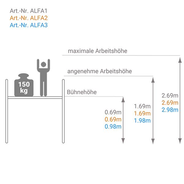 schema plattformleiter ALPHA