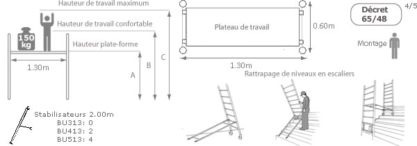 schema de l'echafaudage escaliers