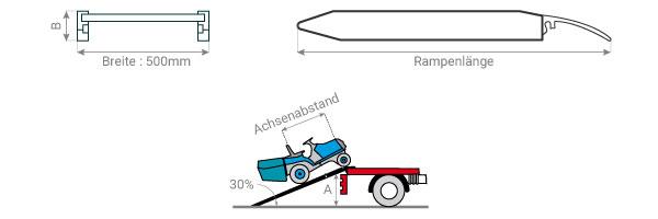 Schema der Bordsteinrampe