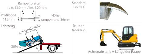 Schema der Laderampe