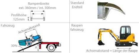 Schema der Auffahrrampe mit einem Gummiauflauf für Kettenfah