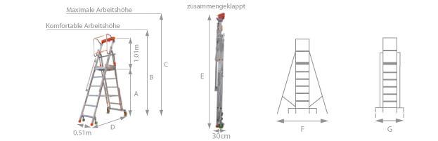 Schema der Plattformleiter