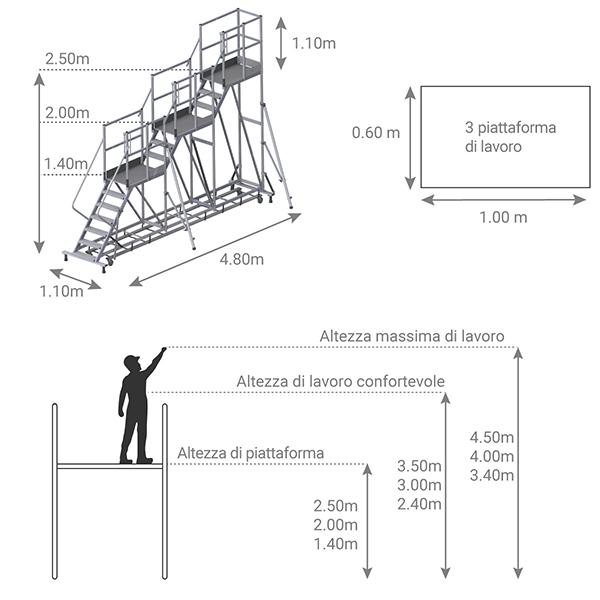 schema piattaforma 3 livelli