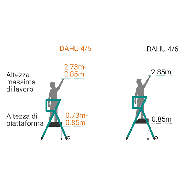 schema piattaforma DAHU
