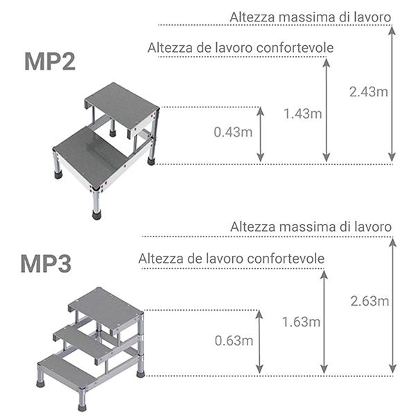 schema piattaforma MP2 MP3