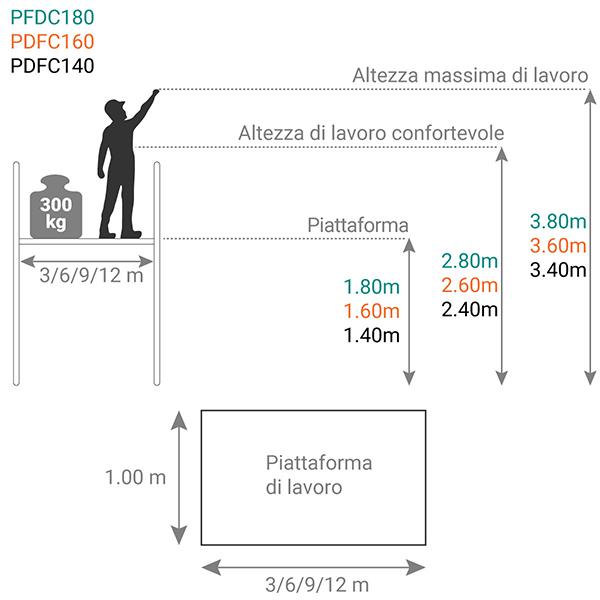 schema piattaforma PFDC
