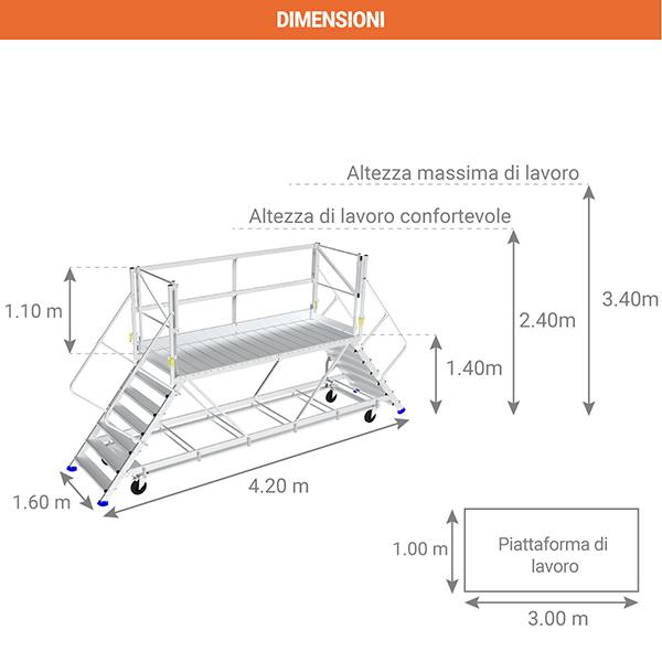 schema piattaforma carico pfdcca